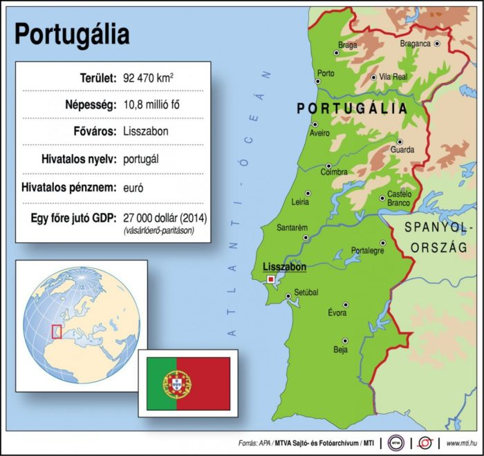 O nome de Portugal em diversos países do mundo